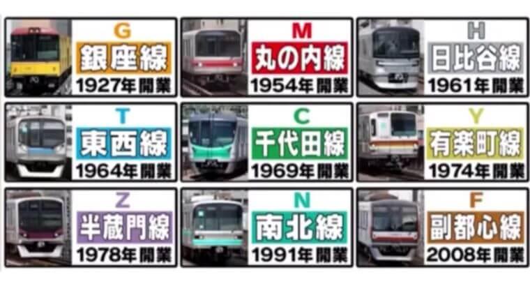 東京メトロの開業順