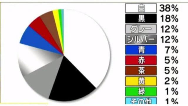 車の人気の色