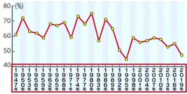 参議院選挙の投票率