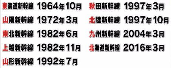 新幹線の開業順
