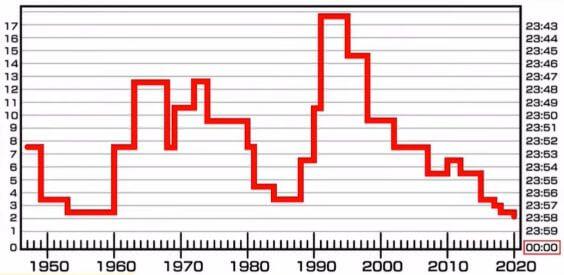 世界終末時計の変遷グラフ