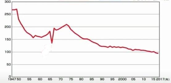 子供の出生数グラフ