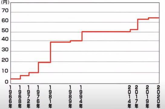 ハガキの値段の推移グラフ