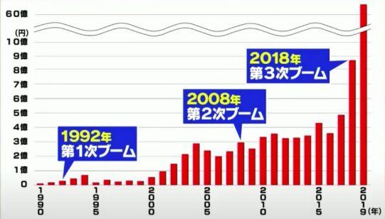 タピオカの輸入金額のグラフ