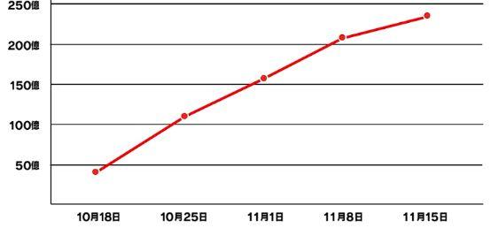 映画「鬼滅の刃」の興行収入グラフ