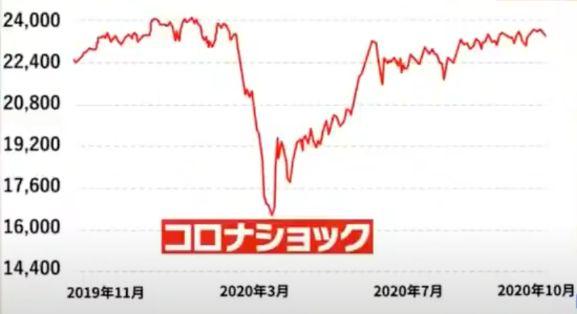 日経平均株価のグラフ