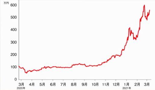 ビットコインの価格グラフ
